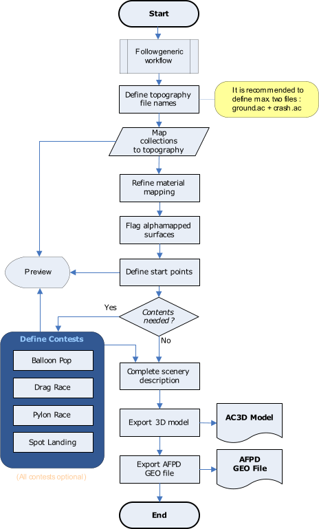 SDU Workflow APD